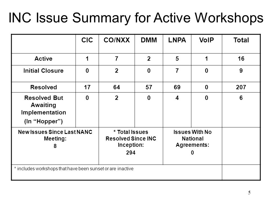 5 INC Issue Summary for Active Workshops CICCO/NXXDMMLNPAVoIPTotal Active1725116 Initial Closure020709 Resolved176457690207 Resolved But Awaiting Implementation (In Hopper) 020406 New Issues Since Last NANC Meeting: 8 * Total Issues Resolved Since INC Inception: 294 Issues With No National Agreements: 0 * includes workshops that have been sunset or are inactive