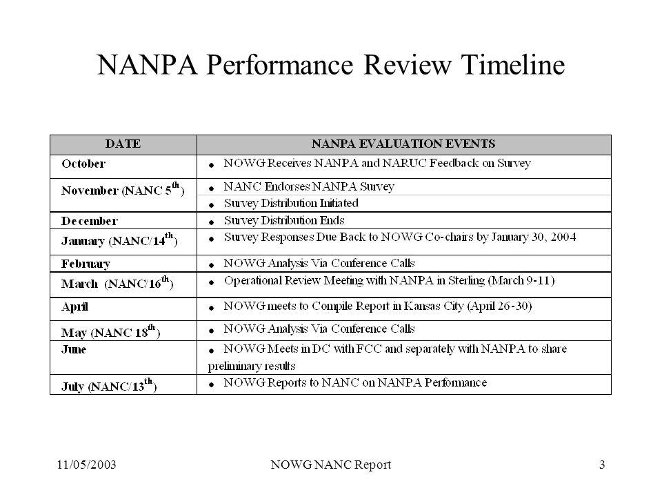 11/05/2003NOWG NANC Report3 NANPA Performance Review Timeline