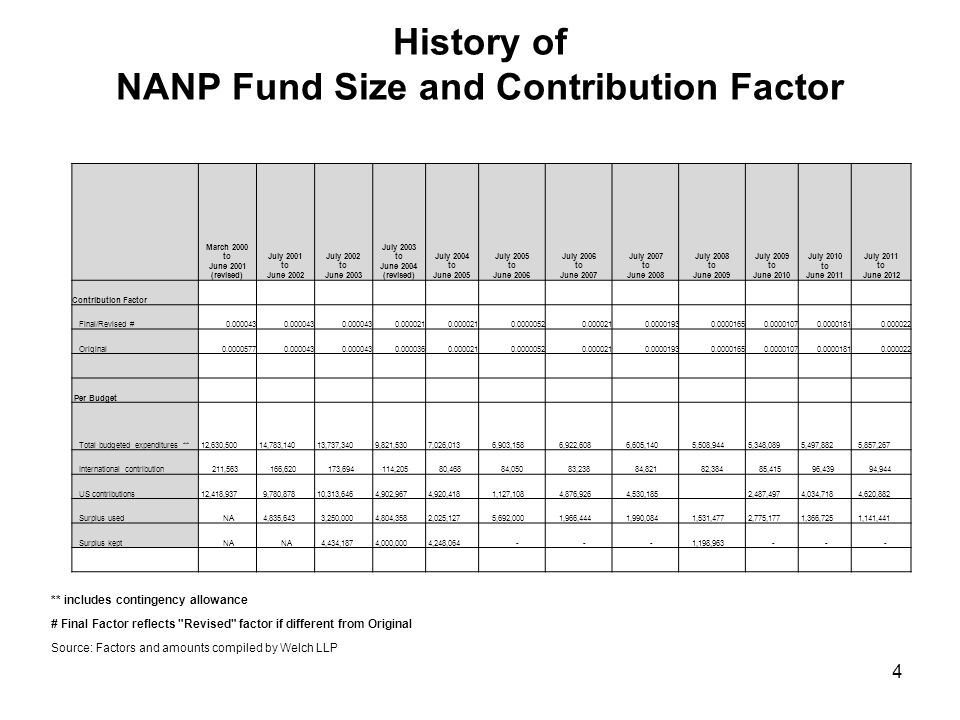 History of NANP Fund Size and Contribution Factor ** includes contingency allowance # Final Factor reflects Revised factor if different from Original Source: Factors and amounts compiled by Welch LLP March 2000 to June 2001 (revised) July 2001 to June 2002 July 2002 to June 2003 July 2003 to June 2004 (revised) July 2004 to June 2005 July 2005 to June 2006 July 2006 to June 2007 July 2007 to June 2008 July 2008 to June 2009 July 2009 to June 2010 July 2010 to June 2011 July 2011 to June 2012 Contribution Factor Final/Revised #0.000043 0.000021 0.00000520.0000210.00001930.00001650.00001070.00001810.000022 Original0.00005770.000043 0.0000360.0000210.00000520.0000210.00001930.00001650.00001070.00001810.000022 Per Budget Total budgeted expenditures ** 12,630,500 14,783,140 13,737,340 9,821,530 7,026,013 6,903,158 6,922,608 6,605,140 5,508,944 5,348,089 5,497,882 5,857,267 International contribution 211,563 166,620 173,694 114,205 80,468 84,050 83,238 84,821 82,384 85,415 96,439 94,944 US contributions 12,418,937 9,780,878 10,313,646 4,902,967 4,920,418 1,127,108 4,876,926 4,530,185 2,487,497 4,034,718 4,620,882 Surplus used NA 4,835,643 3,250,000 4,804,358 2,025,127 5,692,000 1,966,444 1,990,084 1,531,477 2,775,177 1,366,725 1,141,441 Surplus kept NA 4,434,187 4,000,000 4,248,064 - - - 1,198,963 - - - 4