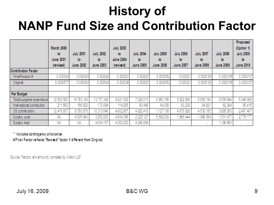 July 16, 2009B&C WG9 History of NANP Fund Size and Contribution Factor