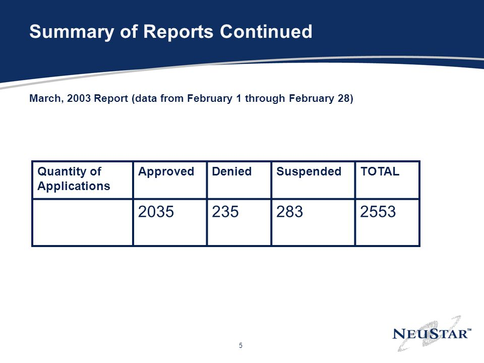5 Summary of Reports Continued March, 2003 Report (data from February 1 through February 28) Quantity of Applications ApprovedDeniedSuspendedTOTAL 203