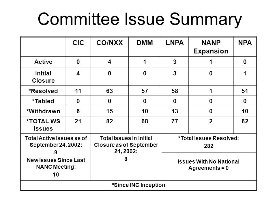 Committee Issue Summary CICCO/NXXDMMLNPANANP Expansion NPA Active041310 Initial Closure 400301 *Resolved11635758151 *Tabled000000 *Withdrawn6151013010 *TOTAL WS Issues 21826877262 Total Active Issues as of September 24, 2002: 9 New Issues Since Last NANC Meeting: 10 Total Issues in Initial Closure as of September 24, 2002: 8 *Total Issues Resolved: 282 Issues With No National Agreements = 0 *Since INC Inception
