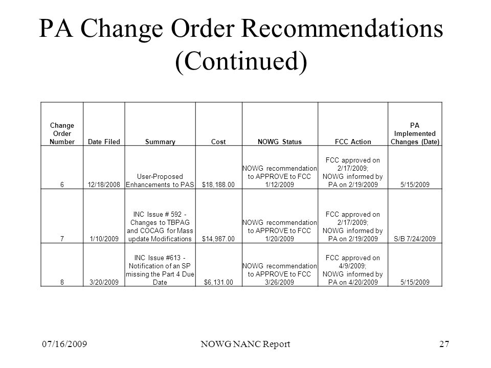 07/16/2009NOWG NANC Report27 PA Change Order Recommendations (Continued) Change Order NumberDate FiledSummaryCostNOWG StatusFCC Action PA Implemented Changes (Date) 612/18/2008 User-Proposed Enhancements to PAS$18,188.00 NOWG recommendation to APPROVE to FCC 1/12/2009 FCC approved on 2/17/2009; NOWG informed by PA on 2/19/20095/15/2009 71/10/2009 INC Issue # 592 - Changes to TBPAG and COCAG for Mass update Modifications$14,987.00 NOWG recommendation to APPROVE to FCC 1/20/2009 FCC approved on 2/17/2009; NOWG informed by PA on 2/19/2009S/B 7/24/2009 83/20/2009 INC Issue #613 - Notification of an SP missing the Part 4 Due Date $6,131.00 NOWG recommendation to APPROVE to FCC 3/26/2009 FCC approved on 4/9/2009; NOWG informed by PA on 4/20/2009 5/15/2009