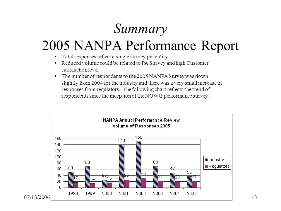 07/18/2006NOWG NANC Report13 Summary 2005 NANPA Performance Report Total responses reflect a single survey per entity Reduced volume could be related to PA Survey and high Customer satisfaction level The number of respondents to the 2005 NANPA Survey was down slightly from 2004 for the industry and there was a very small increase in responses from regulators.