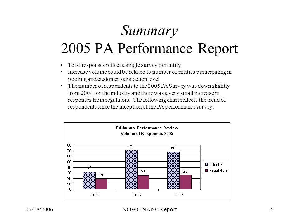 07/18/2006NOWG NANC Report5 Summary 2005 PA Performance Report Total responses reflect a single survey per entity Increase volume could be related to number of entities participating in pooling and customer satisfaction level The number of respondents to the 2005 PA Survey was down slightly from 2004 for the industry and there was a very small increase in responses from regulators.