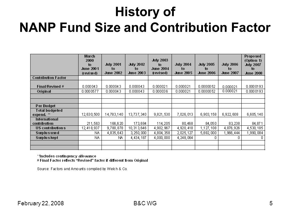 February 22, 2008B&C WG5 History of NANP Fund Size and Contribution Factor