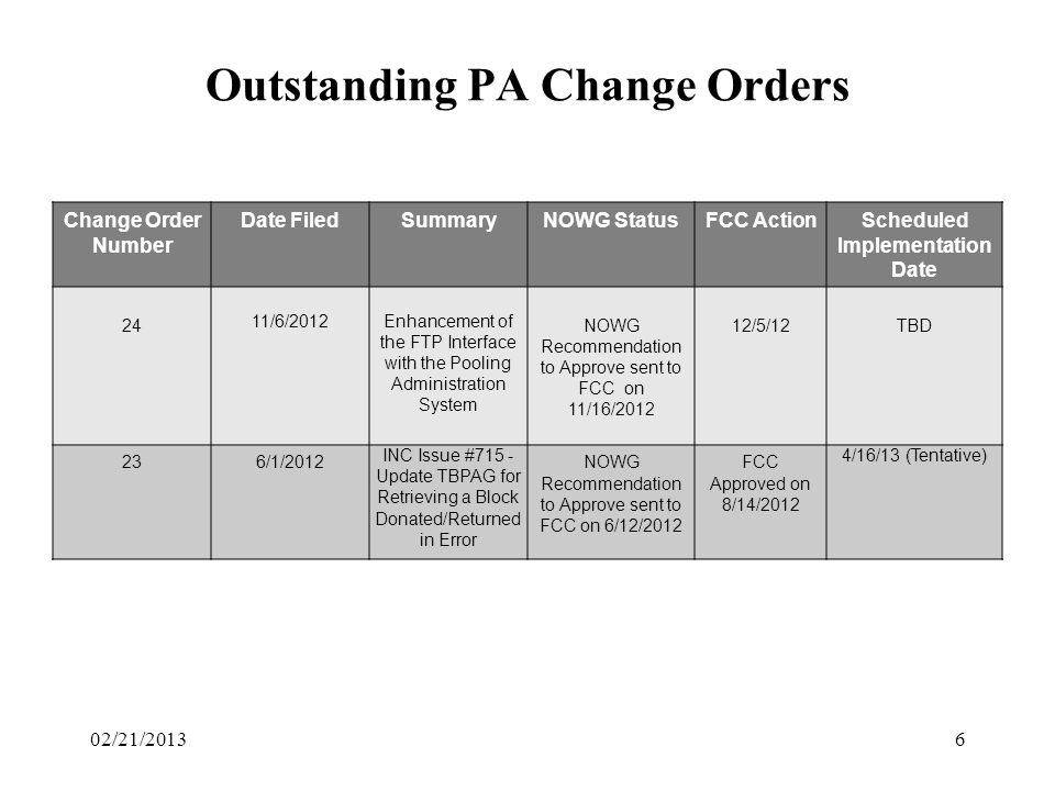 Outstanding PA Change Orders Change Order Number Date FiledSummaryNOWG StatusFCC ActionScheduled Implementation Date 24 11/6/2012Enhancement of the FTP Interface with the Pooling Administration System NOWG Recommendation to Approve sent to FCC on 11/16/2012 12/5/12TBD 236/1/2012 INC Issue #715 - Update TBPAG for Retrieving a Block Donated/Returned in Error NOWG Recommendation to Approve sent to FCC on 6/12/2012 FCC Approved on 8/14/2012 4/16/13 (Tentative) 602/21/2013