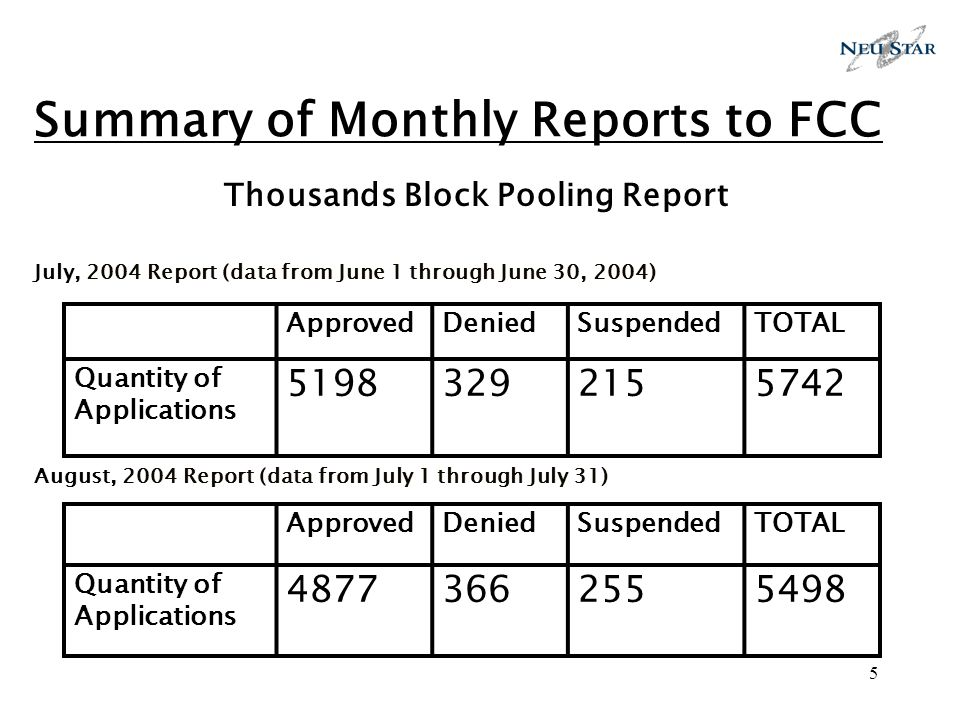 5 Summary of Monthly Reports to FCC Thousands Block Pooling Report July, 2004 Report (data from June 1 through June 30, 2004) August, 2004 Report (dat