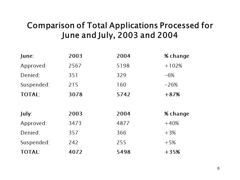6 Comparison of Total Applications Processed for June and July, 2003 and 2004 June:20032004% change Approved:2567 5198+102% Denied:351329-6% Suspended