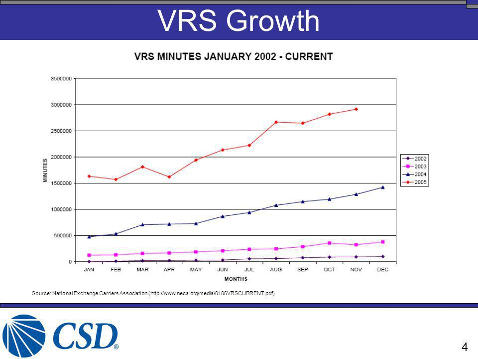 VRS Growth Source: National Exchange Carriers Association (http://www.neca.org/media/0106VRSCURRENT.pdf) 4