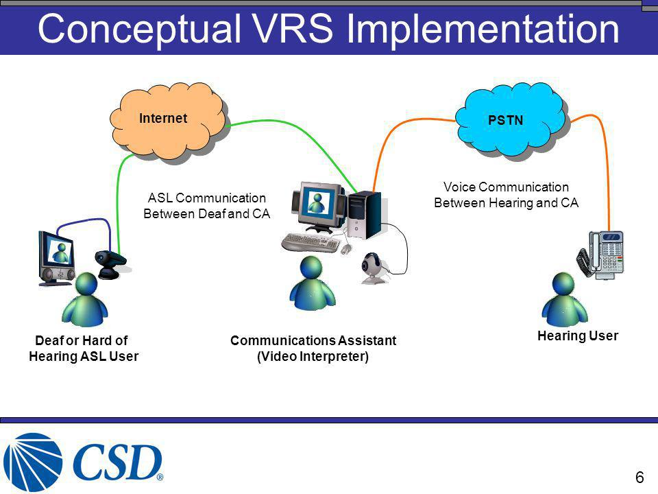 Conceptual VRS Implementation Internet PSTN Deaf or Hard of Hearing ASL User Hearing User Communications Assistant (Video Interpreter) ASL Communicati