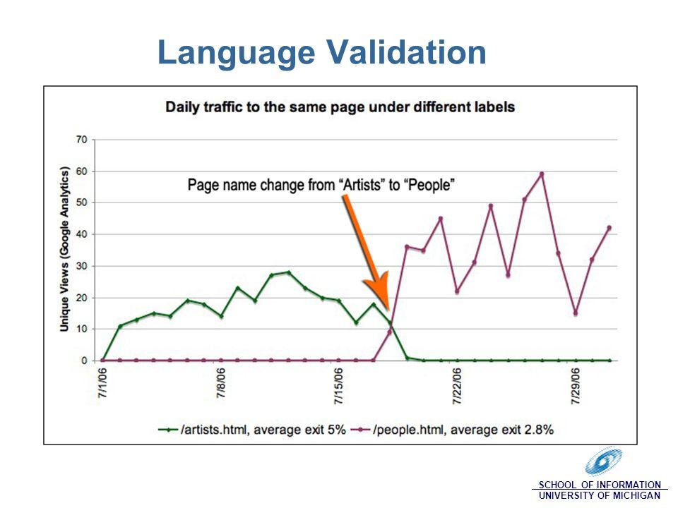 SCHOOL OF INFORMATION UNIVERSITY OF MICHIGAN Language Validation