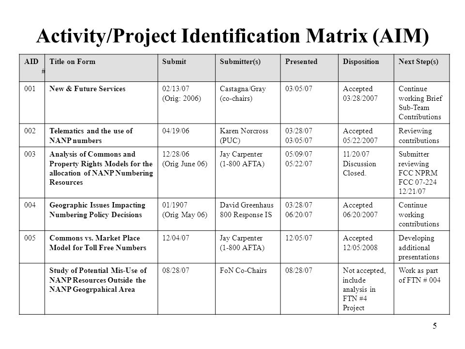 5 Activity/Project Identification Matrix (AIM) AID # Title on FormSubmitSubmitter(s)PresentedDispositionNext Step(s) 001New & Future Services02/13/07 (Orig: 2006) Castagna/Gray (co-chairs) 03/05/07Accepted 03/28/2007 Continue working Brief Sub-Team Contributions 002Telematics and the use of NANP numbers 04/19/06Karen Norcross (PUC) 03/28/07 03/05/07 Accepted 05/22/2007 Reviewing contributions 003Analysis of Commons and Property Rights Models for the allocation of NANP Numbering Resources 12/28/06 (Orig June 06) Jay Carpenter (1-800 AFTA) 05/09/07 05/22/07 11/20/07 Discussion Closed.