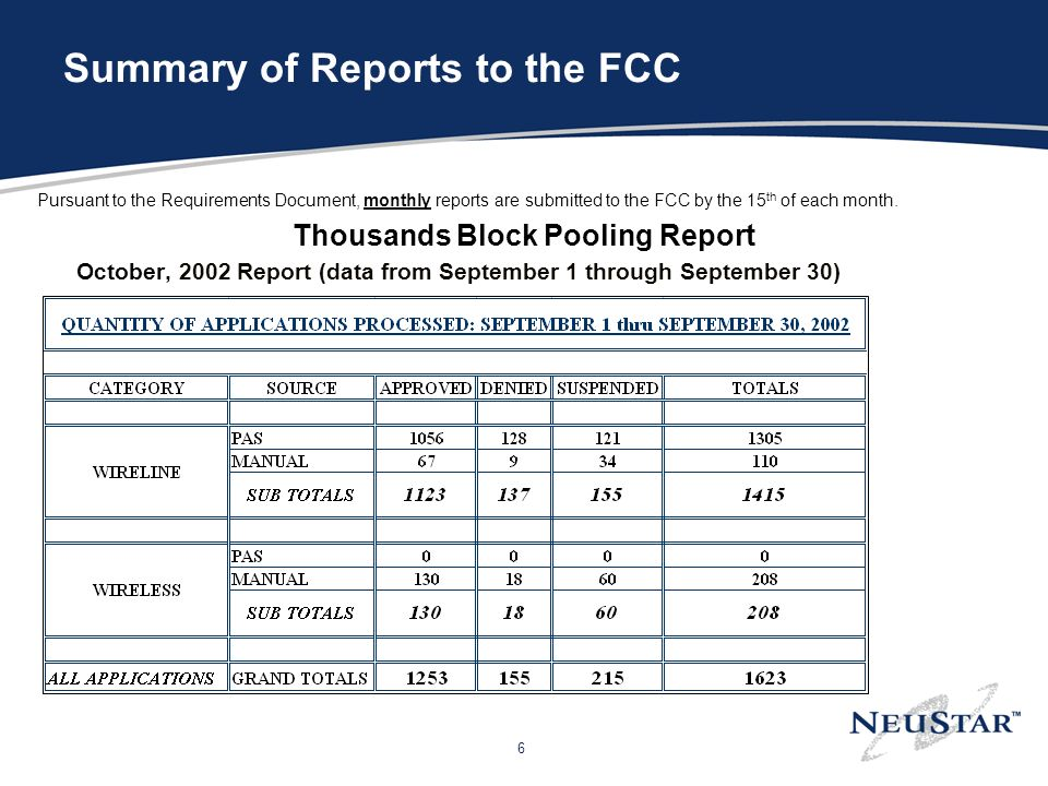 6 Summary of Reports to the FCC Pursuant to the Requirements Document, monthly reports are submitted to the FCC by the 15 th of each month. Thousands