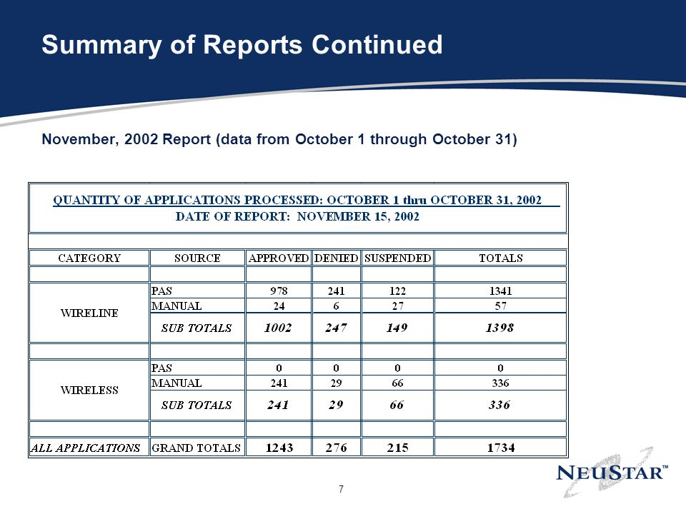 7 Summary of Reports Continued November, 2002 Report (data from October 1 through October 31)