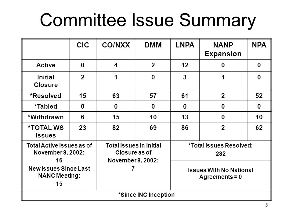5 Committee Issue Summary CICCO/NXXDMMLNPANANP Expansion NPA Active Initial Closure *Resolved *Tabled *Withdrawn *TOTAL WS Issues Total Active Issues as of November 8, 2002: 16 New Issues Since Last NANC Meeting: 15 Total Issues in Initial Closure as of November 8, 2002: 7 *Total Issues Resolved: 282 Issues With No National Agreements = 0 *Since INC Inception