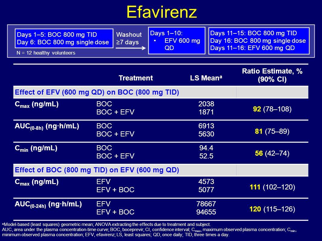 Efavirenz TreatmentLS Mean a Ratio Estimate, % (90% CI) Effect of EFV (600 mg QD) on BOC (800 mg TID) C max (ng/mL)BOC BOC + EFV 2038 1871 92 (78–108)