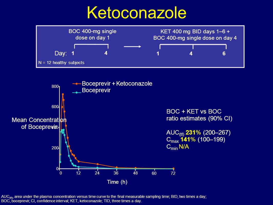 Ketoconazole AUC (tf), area under the plasma concentration versus time curve to the final measurable sampling time; BID, two times a day; BOC, bocepre