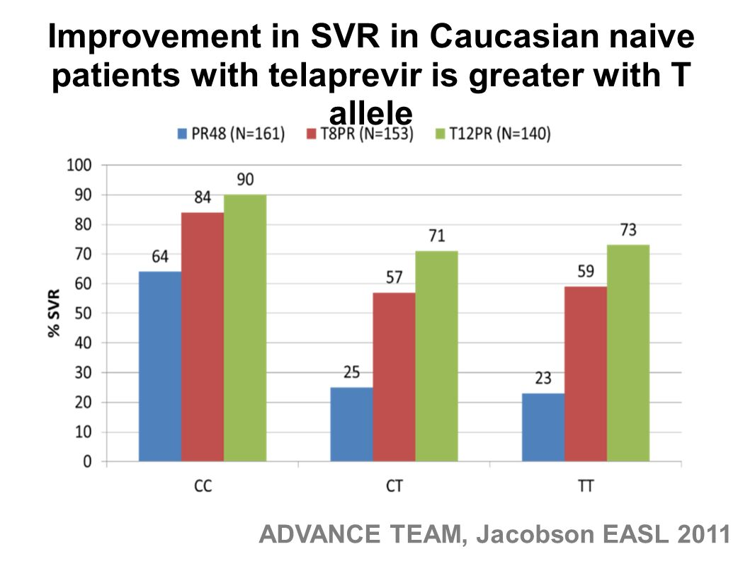 Improvement in SVR in Caucasian naive patients with telaprevir is greater with T allele ADVANCE TEAM, Jacobson EASL 2011