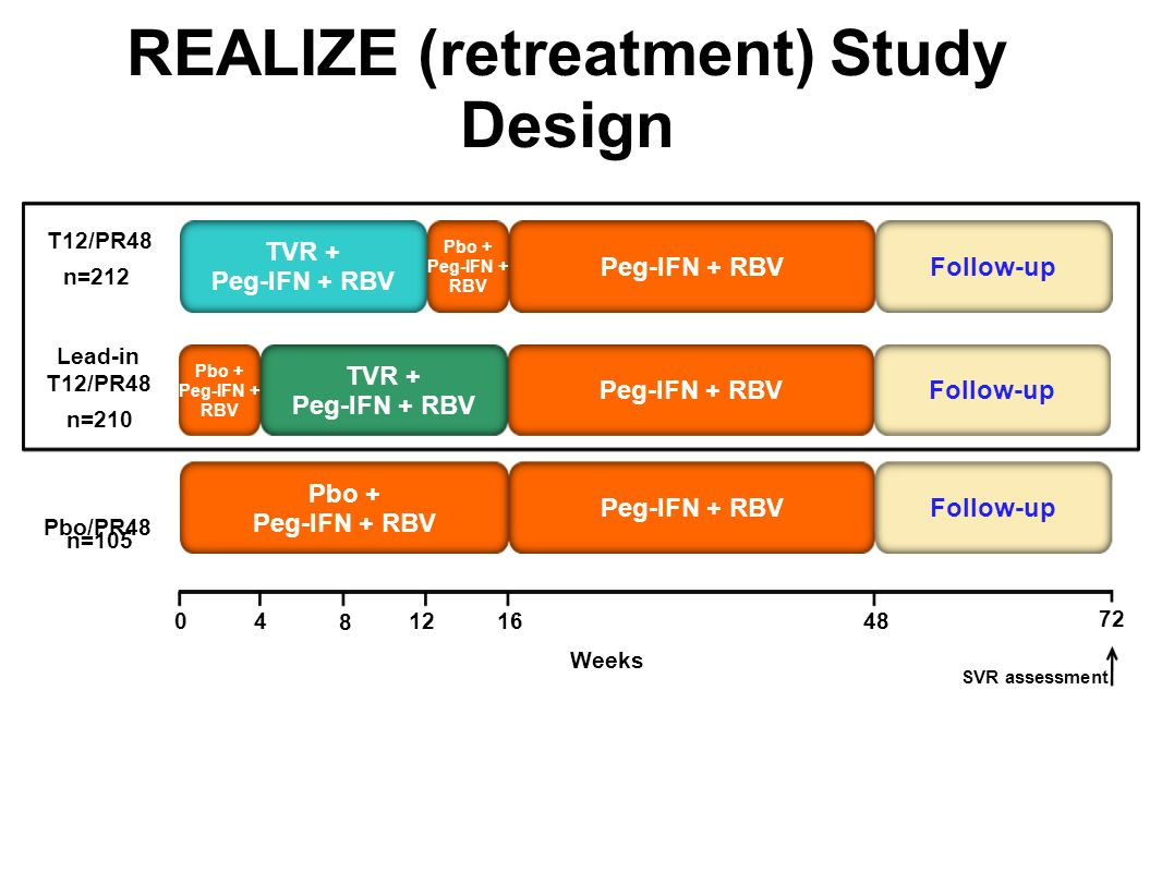 REALIZE (retreatment) Study Design 48 4 16012 8 Weeks 72 T12/PR48 Peg-IFN + RBV TVR + Peg-IFN + RBV Pbo + Peg-IFN + RBV n=212 Follow-up SVR assessment TVR + Peg-IFN + RBV Peg-IFN + RBV Lead-in T12/PR48 n=210 Follow-up Pbo + Peg-IFN + RBV Pbo/PR48 Pbo + Peg-IFN + RBV Peg-IFN + RBV n=105 Follow-up