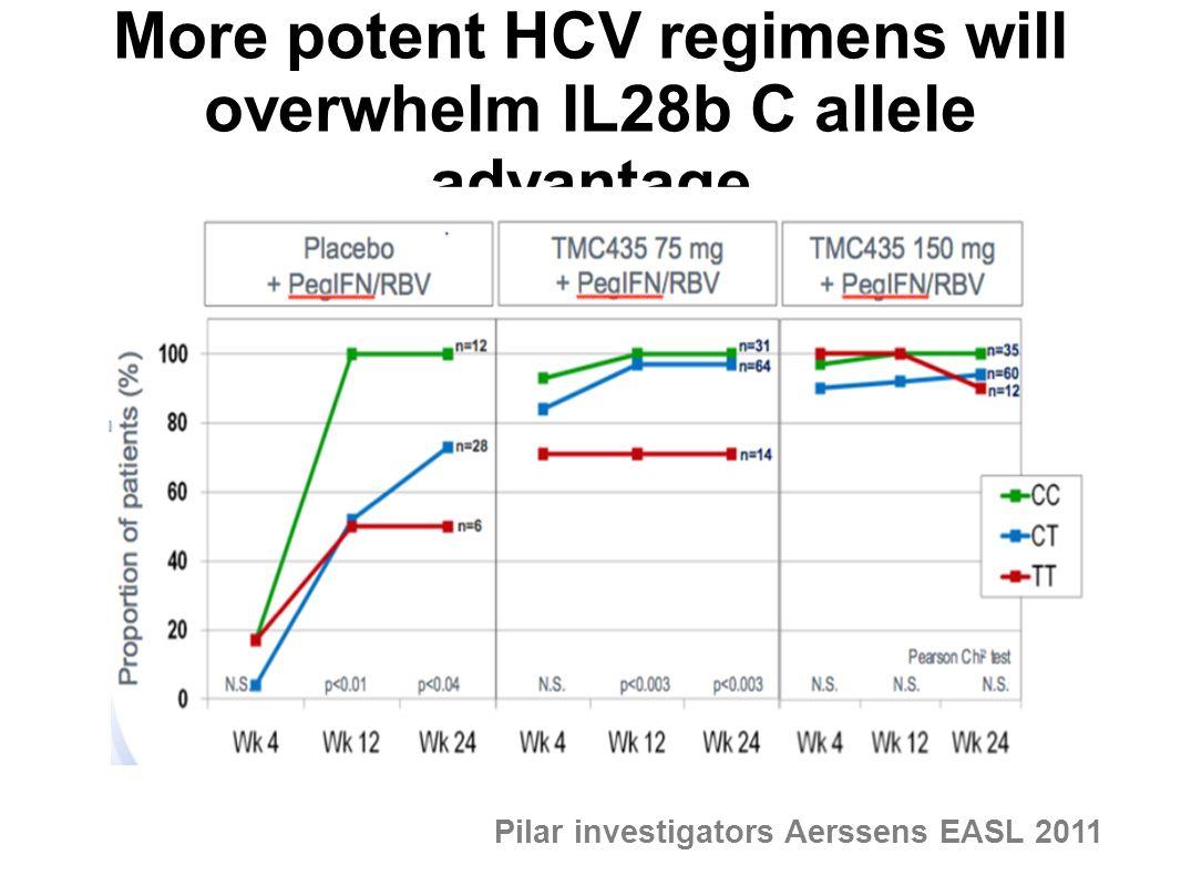 More potent HCV regimens will overwhelm IL28b C allele advantage Pilar investigators Aerssens EASL 2011