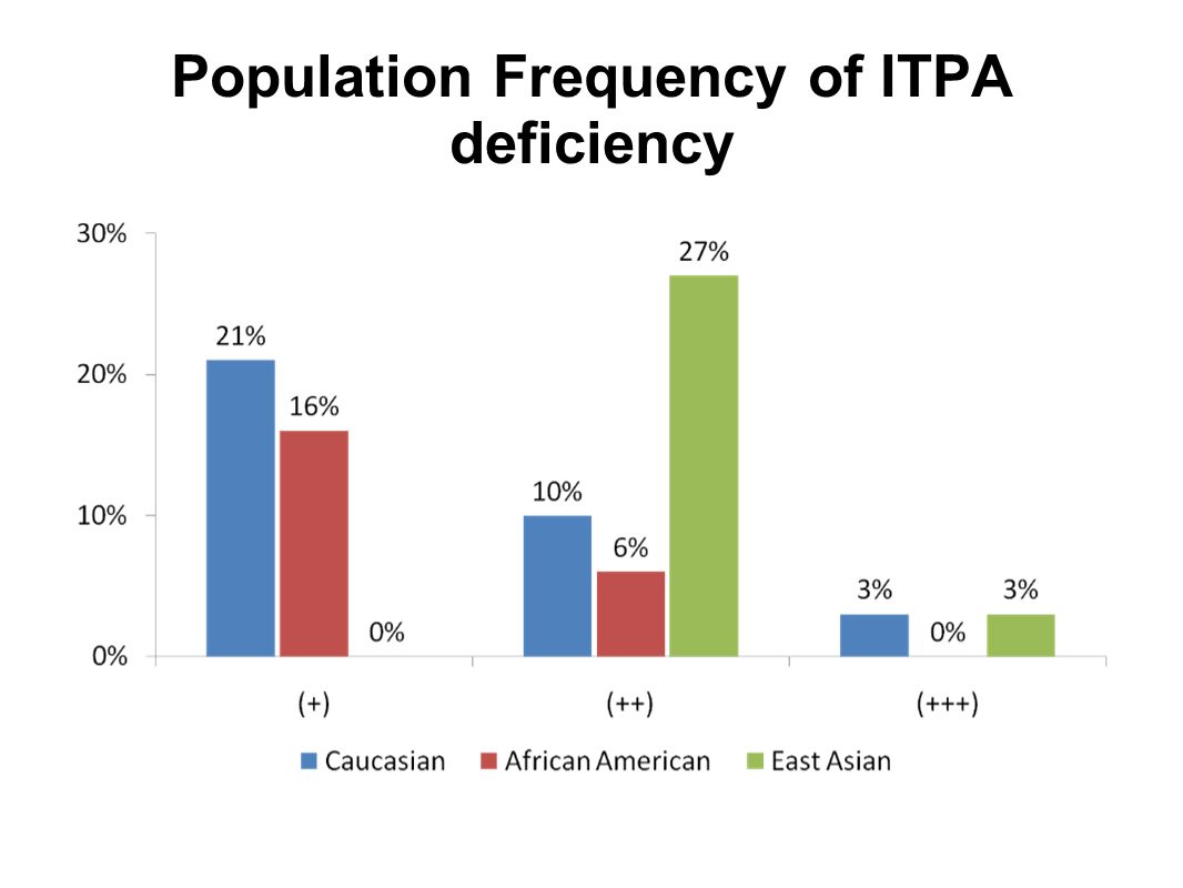 Population Frequency of ITPA deficiency