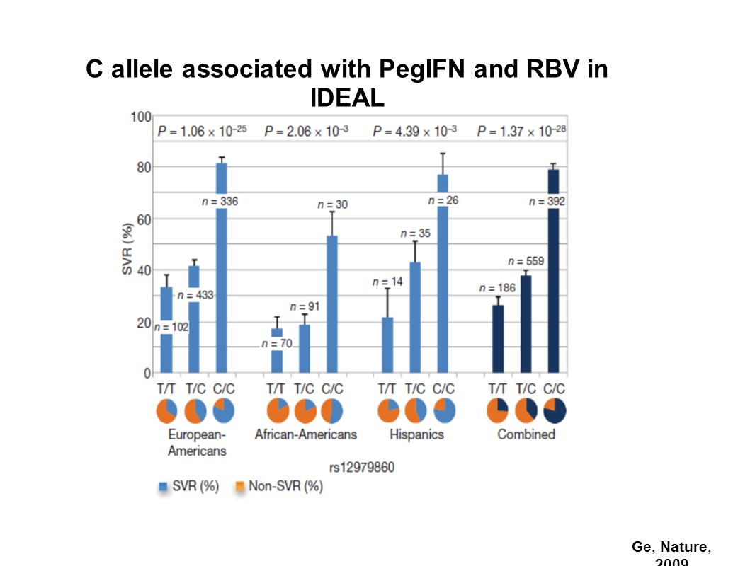 Ge, Nature, 2009 C allele associated with PegIFN and RBV in IDEAL