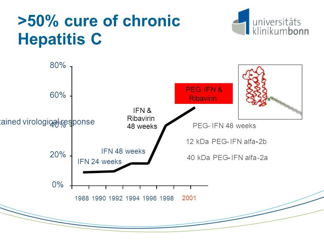 IFN & Ribavirin 48 weeks 0% 20% 40% 60% 80% 19881990199219941996 1998 IFN 24 weeks IFN 48 weeks Sustained virological response >50% cure of chronic Hepatitis C 2001 PEGIFN & Ribavirin PEG-IFN 48 weeks 40kDaPEG- - IFN alfa-2a 12kDaPEG-IFN alfa- - 2b
