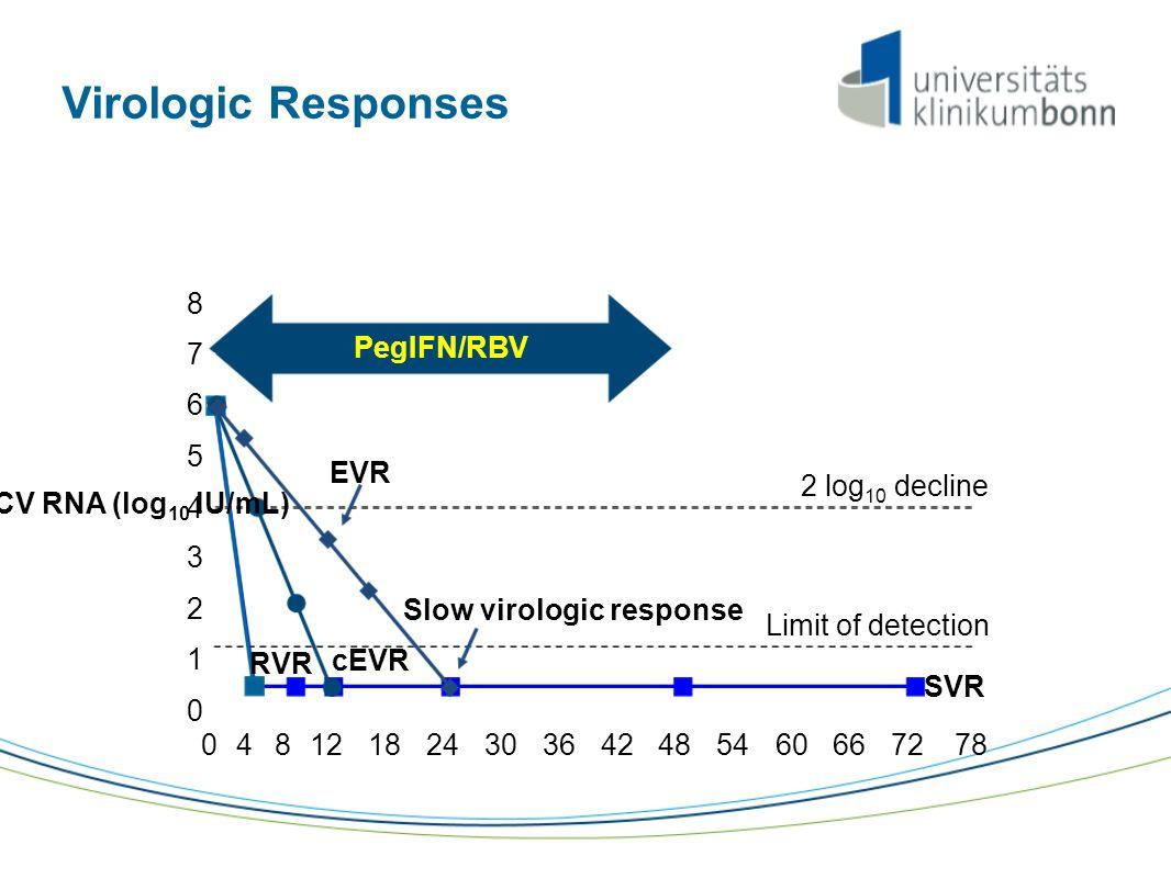 PegIFN/RBV SVR RVR cEVR Virologic Responses Slow virologic response 0 1 2 3 4 5 6 7 8 EVR 2 log 10 decline Limit of detection Weeks 0412182430364248546066728 78 HCV RNA (log 10 IU/mL)