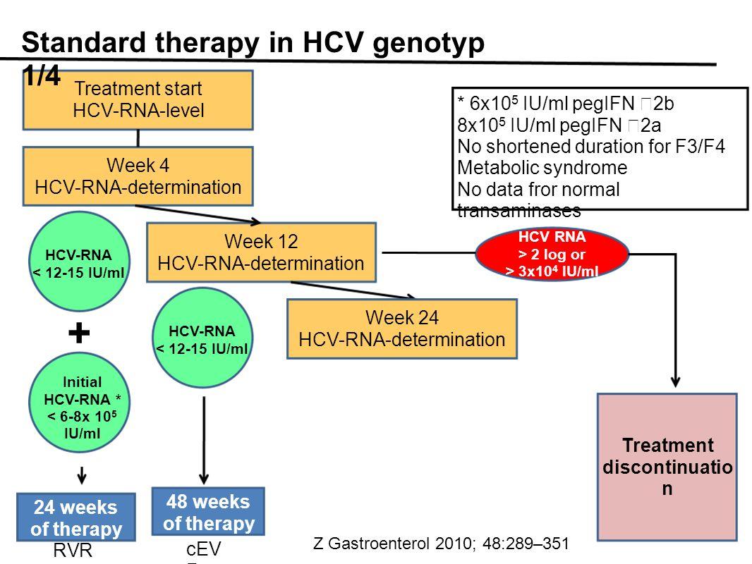 Treatment start HCV-RNA-level Standard therapy in HCV genotyp 1/4 Week 4 HCV-RNA-determination Week 12 HCV-RNA-determination Treatment discontinuatio n HCV-RNA < 12-15 IU/ml HCV-RNA < 12-15 IU/ml HCV RNA > 2 log or > 3x10 4 IU/ml Initial HCV-RNA * < 6-8x 10 5 IU/ml + 24 weeks of therapy 48 weeks of therapy RVR cEV R * 6x10 5 IU/ml pegIFN 2b 8x10 5 IU/ml pegIFN 2a No shortened duration for F3/F4 Metabolic syndrome No data fror normal transaminases Week 24 HCV-RNA-determination Z Gastroenterol 2010; 48:289–351
