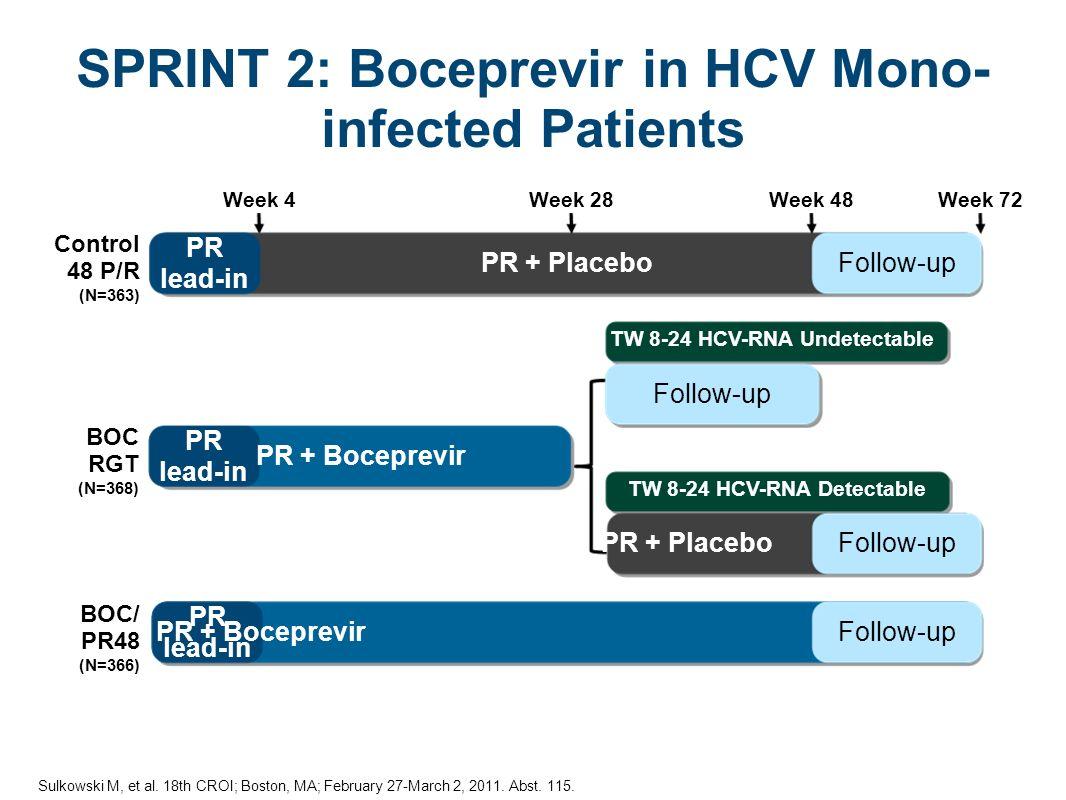 TW 8-24 HCV-RNA Undetectable TW 8-24 HCV-RNA Detectable PR + PlaceboFollow-up BOC RGT (N=368) PR + Boceprevir PR lead-in BOC/ PR48 (N=366) PR + BoceprevirFollow-up PR lead-in SPRINT 2: Boceprevir in HCV Mono- infected Patients Week 4Week 48 PR + PlaceboFollow-up PR lead-in Week 28Week 72 Control 48 P/R (N=363) Sulkowski M, et al.