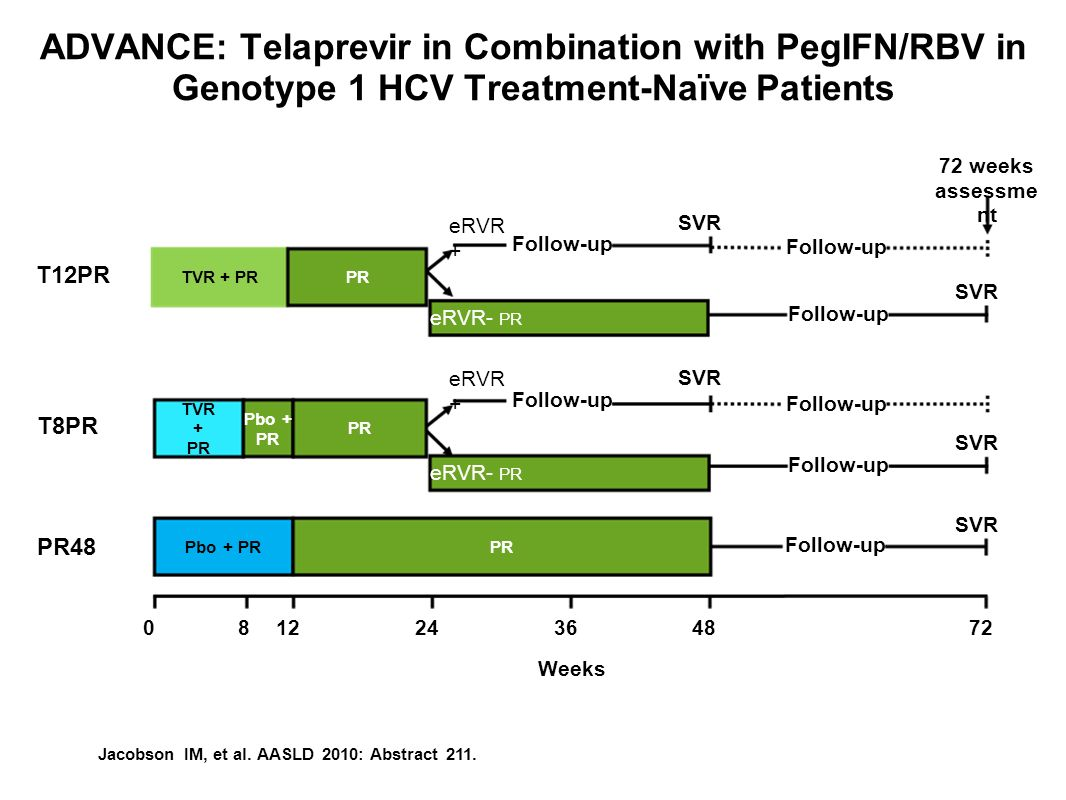 ADVANCE: Telaprevir in Combination with PegIFN/RBV in Genotype 1 HCV Treatment-Naïve Patients 2404872 Weeks 12836 Follow-up PR48 SVR Pbo + PRPR T12PR