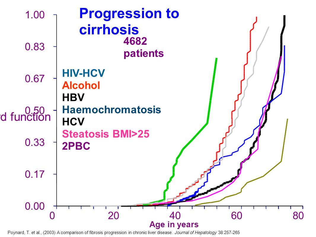 HIV-HCV Alcohol HBV Haemochromatosis HCV Steatosis BMI>25 2PBC 0.00 0.17 0.33 0.50 0.67 0.83 1.00 020406080 Hazard function 4682 patients Poynard, T.
