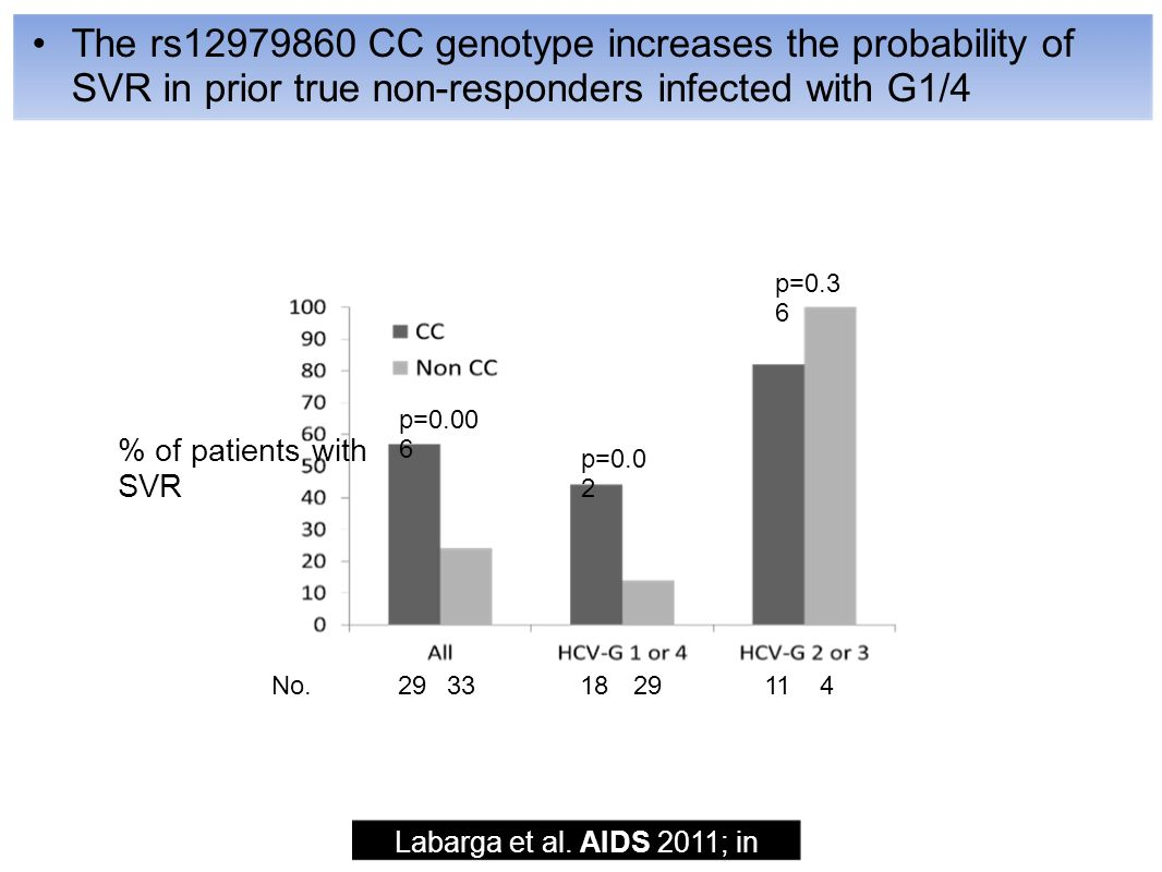 The rs CC genotype increases the probability of SVR in prior true non-responders infected with G1/4 Labarga et al.