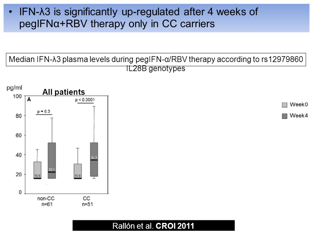 IFN-λ3 is significantly up-regulated after 4 weeks of pegIFNα+RBV therapy only in CC carriers Median IFN-λ3 plasma levels during pegIFN-α/RBV therapy according to rs IL28B genotypes Rallón et al.