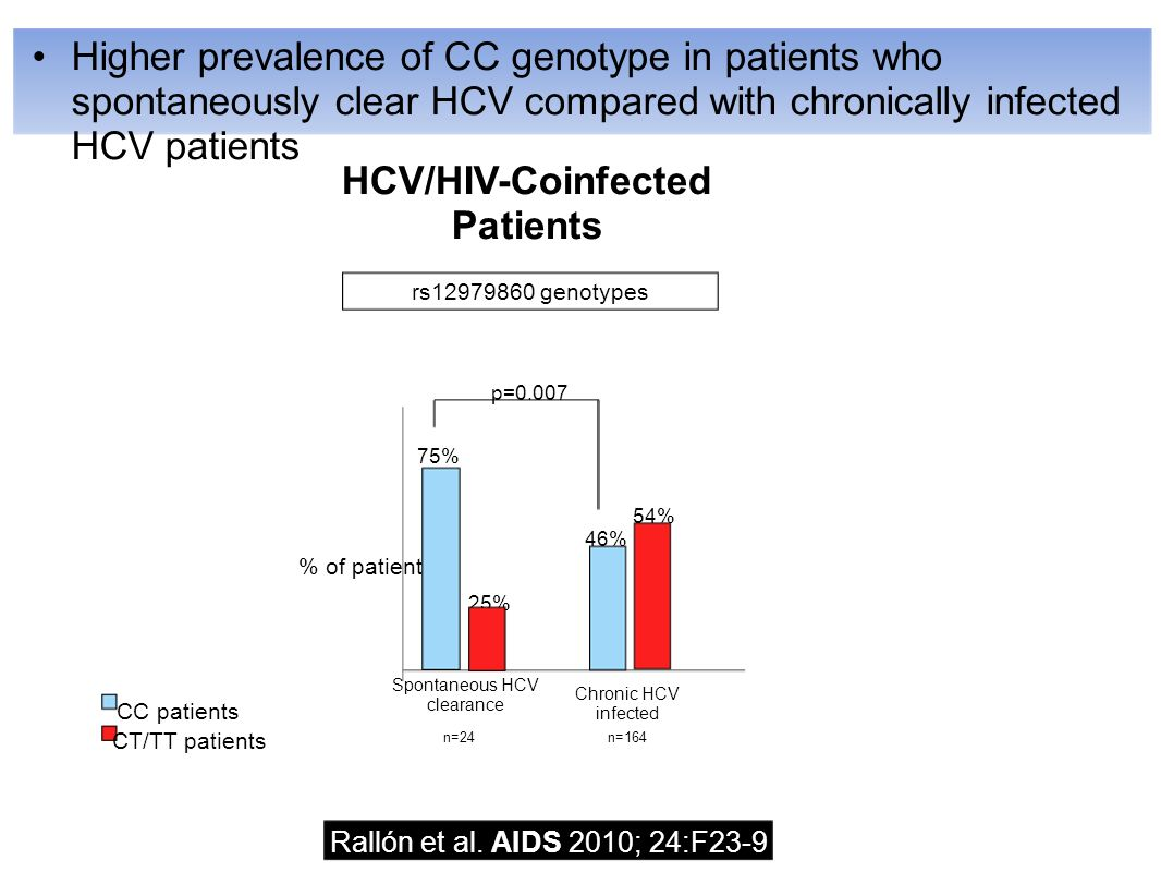 Higher prevalence of CC genotype in patients who spontaneously clear HCV compared with chronically infected HCV patients Rallón et al.