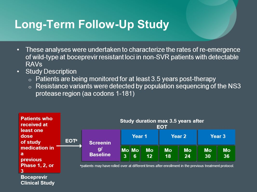 Long-Term Follow-Up Study These analyses were undertaken to characterize the rates of re-emergence of wild-type at boceprevir resistant loci in non-SVR patients with detectable RAVs Study Description o Patients are being monitored for at least 3.5 years post-therapy o Resistance variants were detected by population sequencing of the NS3 protease region (aa codons 1-181) Patients who received at least one dose of study medication in a previous Phase 1, 2, or 3 Boceprevir Clinical Study EOT a Study duration max 3.5 years after EOT Screenin g/ Baseline Mo 3 Mo 6 Mo 12 Year 1 Mo 18 Mo 24 Year 2Year 3 Mo 30 Mo 36 a patients may have rolled over at different times after enrollment in the previous treatment protocol.