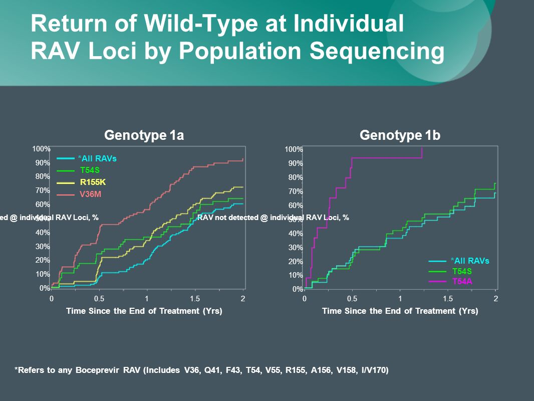Return of Wild-Type at Individual RAV Loci by Population Sequencing Genotype 1b RAV not detected @ individual RAV Loci, % 0% 10% 20% 30% 40% 50% 60% 70% 80% 90% 100% Time Since the End of Treatment (Yrs) 0 0.511.52 T54A T54S *All RAVs Genotype 1a *Refers to any Boceprevir RAV (Includes V36, Q41, F43, T54, V55, R155, A156, V158, I/V170) RAV not detected @ individual RAV Loci, % 2 Time Since the End of Treatment (Yrs) 0.511.5 0% 10% 20% 30% 40% 50% 60% 70% 80% 90% 100% V36M T54S R155K *All RAVs 0