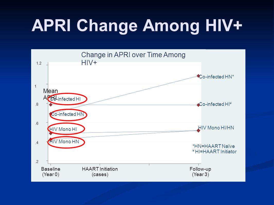APRI Change Among HIV+ HIV Mono HI HIV Mono HN Co-infected HI ¥ Co-infected HN*.2.4.6.8 1 1.2 Mean APRI Baseline (Year 0) HAART Initiation (cases) Fol