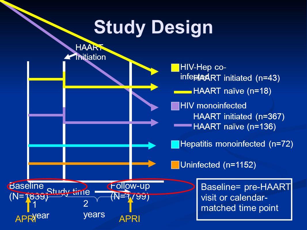 Study Design Baseline (N=1839) Follow-up (N=1799) HIV-Hep co- infected HIV monoinfected Hepatitis monoinfected (n=72) Uninfected (n=1152) 1 year 2 yea