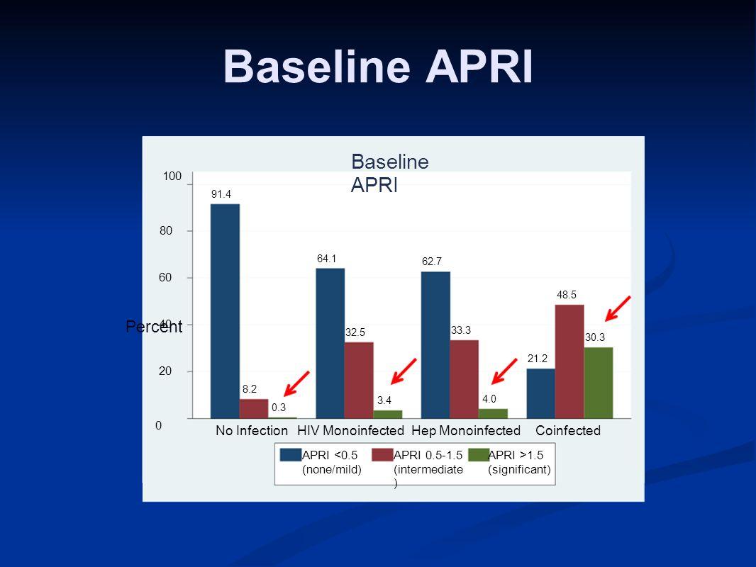 Baseline APRI 91.4 8.2 0.3 64.1 32.5 3.4 62.7 33.3 4.0 21.2 48.5 30.3 0 20 40 60 80 100 No InfectionHIV MonoinfectedHep MonoinfectedCoinfected Baseline APRI APRI <0.5 (none/mild) APRI 0.5-1.5 (intermediate ) APRI >1.5 (significant) Percent