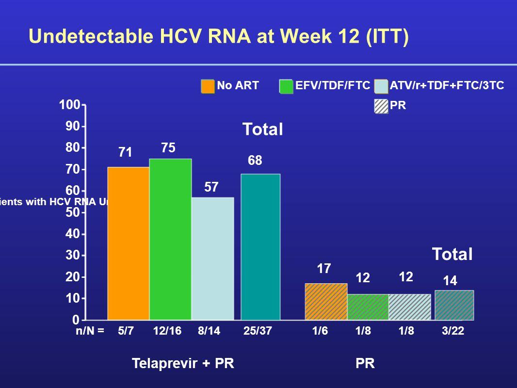 Undetectable HCV RNA at Week 12 (ITT) 5/712/168/141/8 1/6 71 75 17 57 12 Percent of patients with HCV RNA Undetectable Telaprevir + PR n/N = PR 0 10 20 30 40 50 60 70 80 90 100 No ARTEFV/TDF/FTCATV/r+TDF+FTC/3TC PR 68 14 3/2225/37 Total