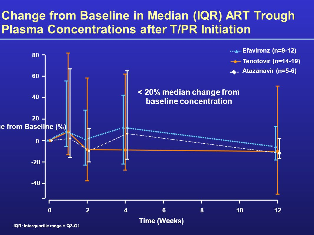 Change from Baseline in Median (IQR) ART Trough Plasma Concentrations after T/PR Initiation Time (Weeks) Tenofovir (n=14-19) Efavirenz (n=9-12) Atazanavir (n=5-6) Change from Baseline (%) 024681012 0 20 40 60 80 -20 -40 < 20% median change from baseline concentration IQR: Interquartile range = Q3-Q1