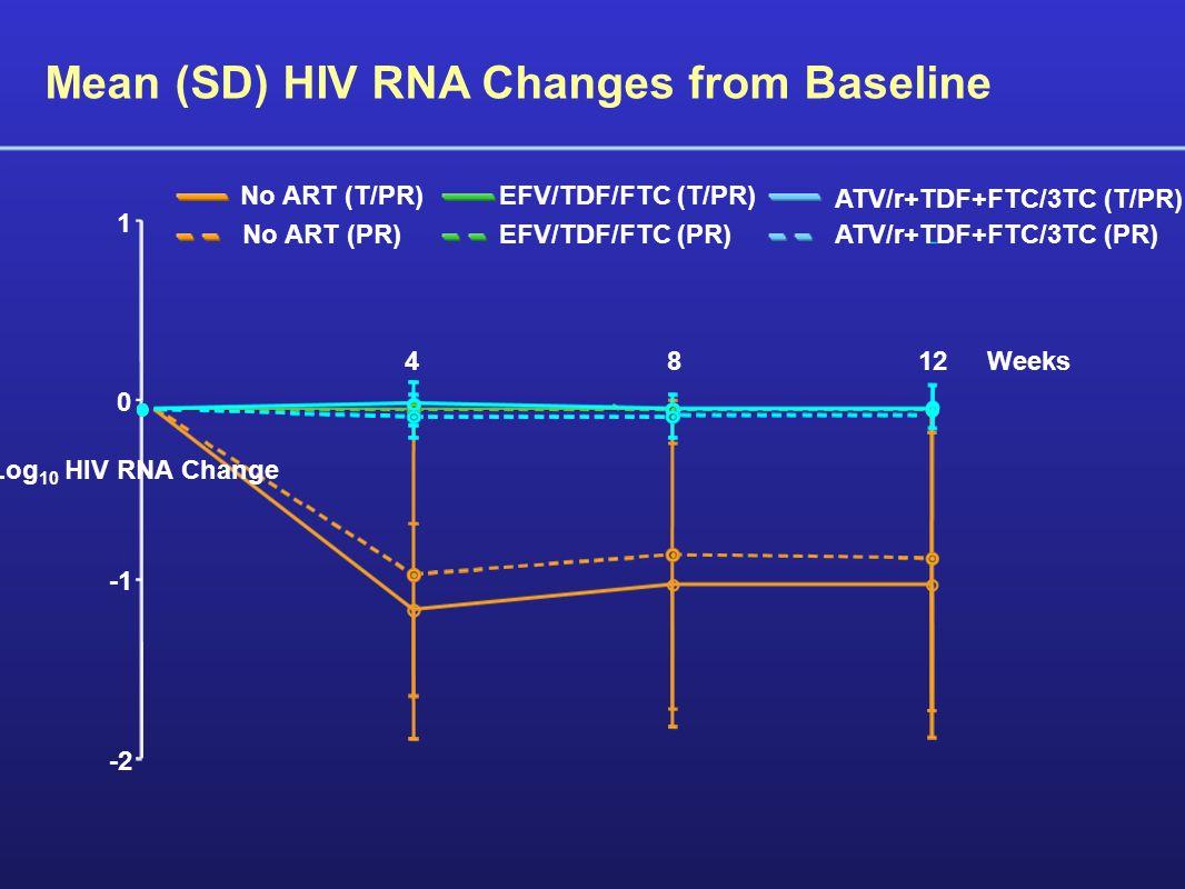 -2 0 1 4812Weeks Mean (SD) Log 10 HIV RNA Change Mean (SD) HIV RNA Changes from Baseline No ART (T/PR)EFV/TDF/FTC (T/PR) ATV/r+TDF+FTC/3TC (T/PR) No ART (PR)EFV/TDF/FTC (PR)ATV/r+TDF+FTC/3TC (PR)