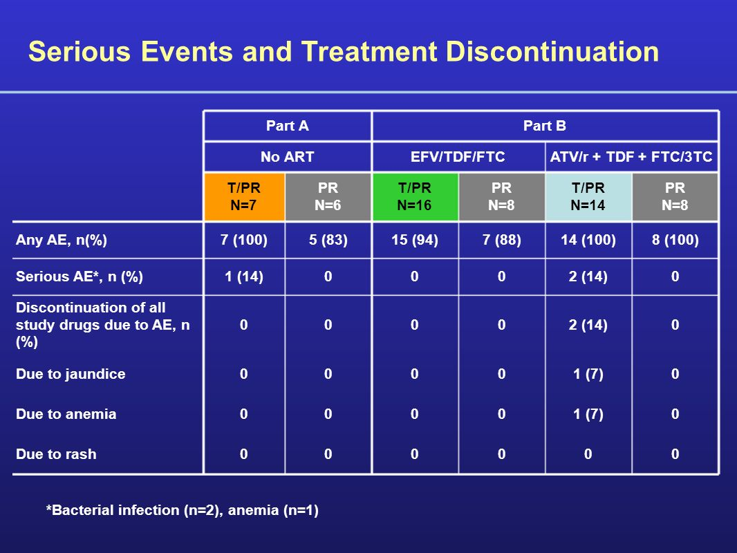 Serious Events and Treatment Discontinuation Part APart B No ARTEFV/TDF/FTCATV/r + TDF + FTC/3TC T/PR N=7 PR N=6 T/PR N=16 PR N=8 T/PR N=14 PR N=8 Any AE, n(%)7 (100)5 (83)15 (94)7 (88)14 (100)8 (100) Serious AE*, n (%)1 (14)0002 (14)0 Discontinuation of all study drugs due to AE, n (%) 00002 (14)0 Due to jaundice00001 (7)0 Due to anemia00001 (7)0 Due to rash000000 *Bacterial infection (n=2), anemia (n=1)