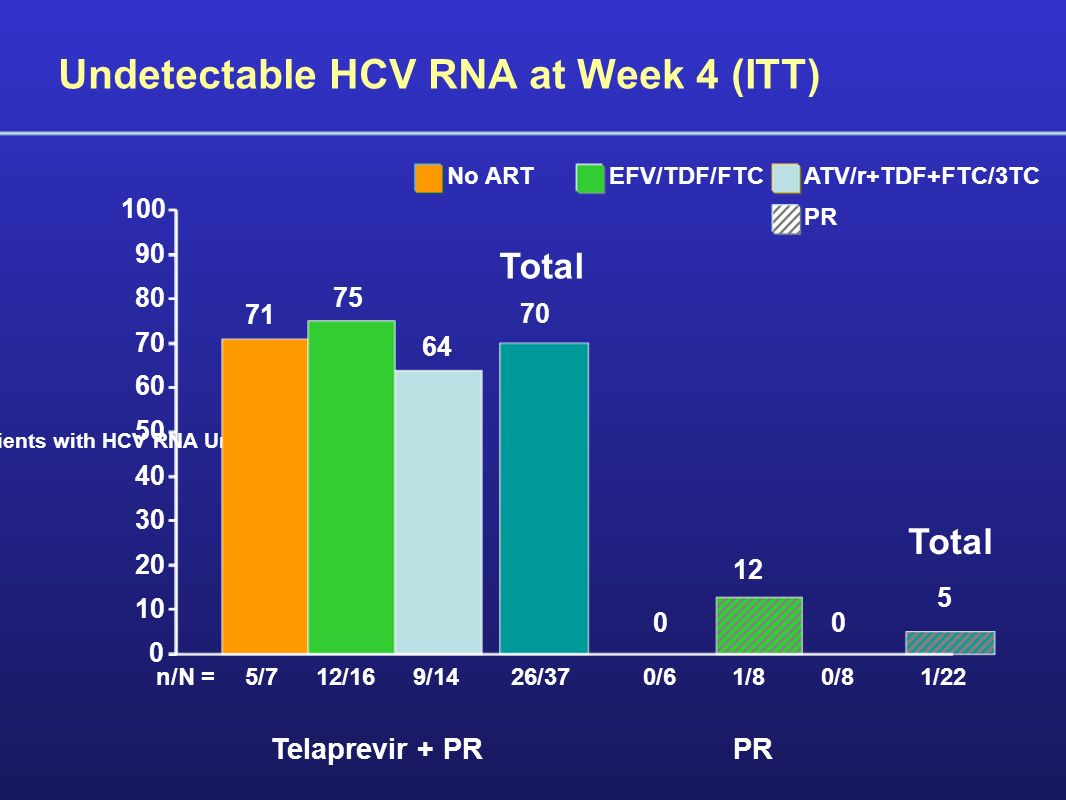 Undetectable HCV RNA at Week 4 (ITT) 5/712/169/140/81/80/6 71 75 0 64 12 0 Percent of patients with HCV RNA Undetectable Telaprevir + PR n/N = PR 0 10