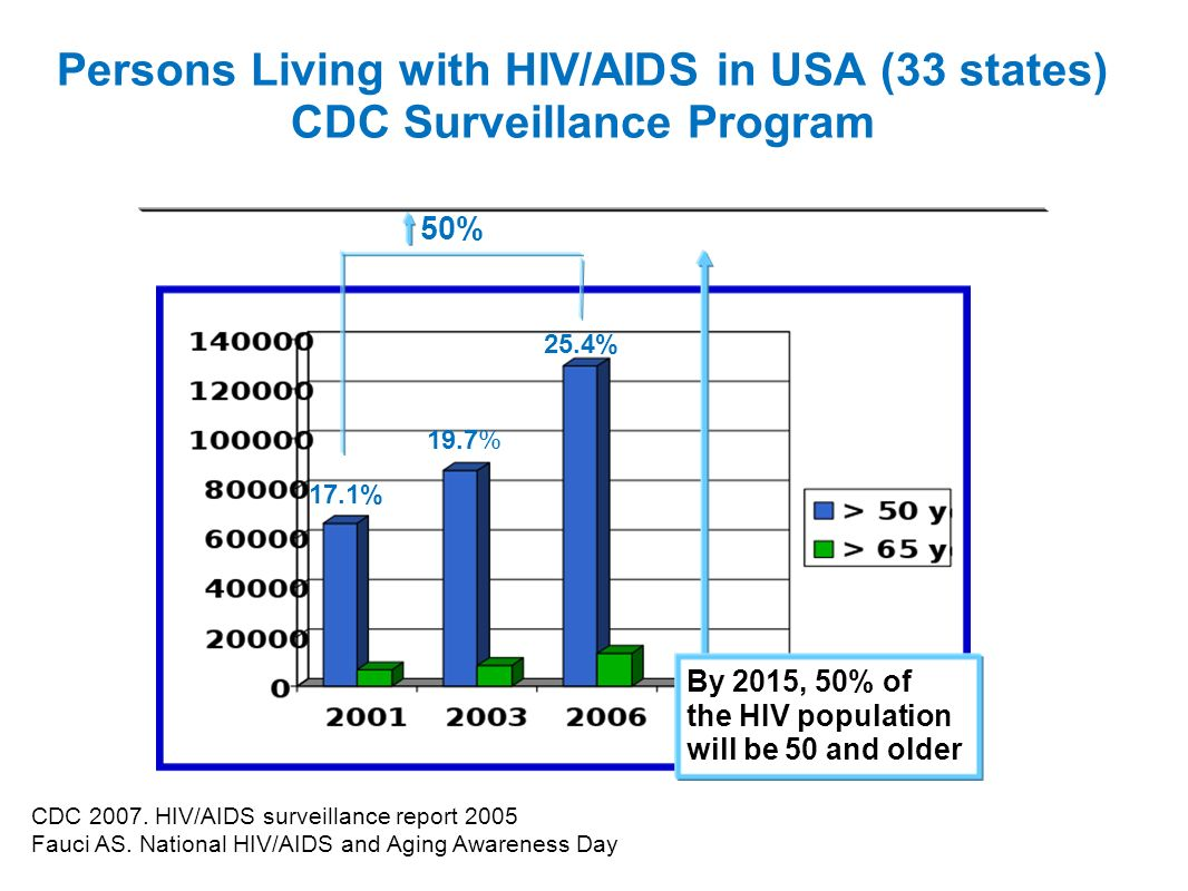 Persons Living with HIV/AIDS in USA (33 states) CDC Surveillance Program 17.1% 19.7% 25.4% 50% CDC 2007. HIV/AIDS surveillance report 2005 Fauci AS. N
