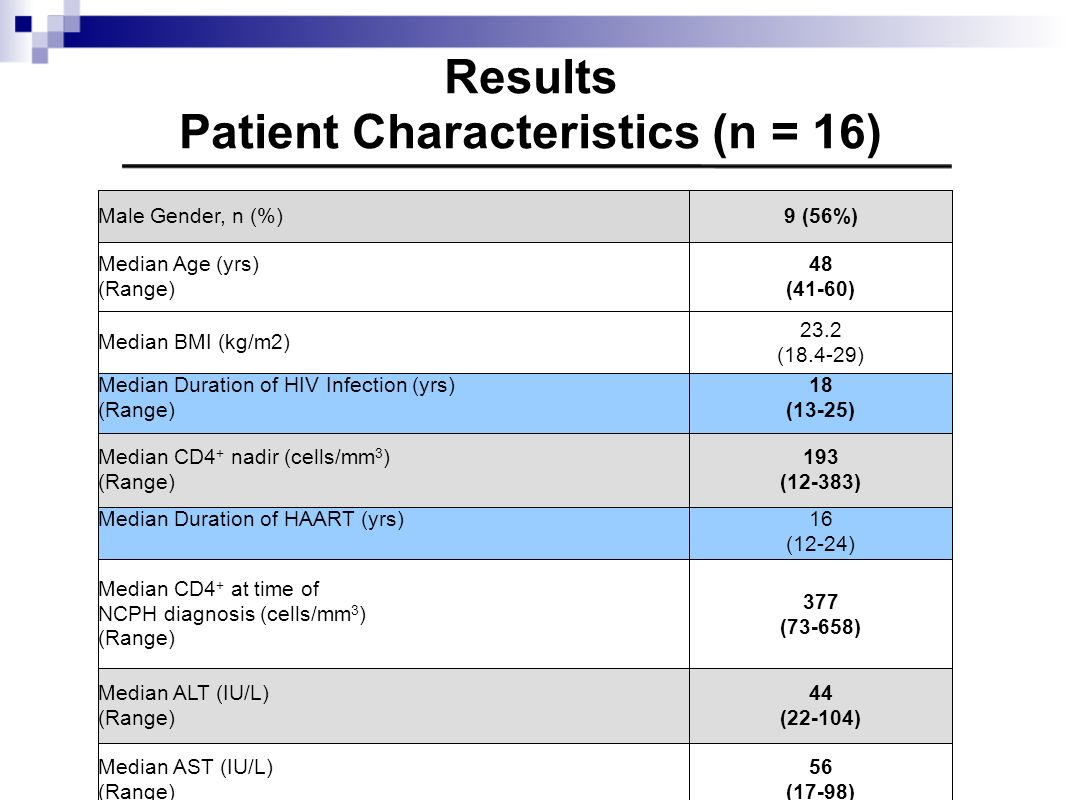 Results Patient Characteristics (n = 16)