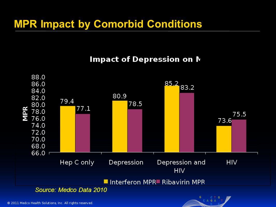 MPR Impact by Comorbid Conditions Source: Medco Data 2010