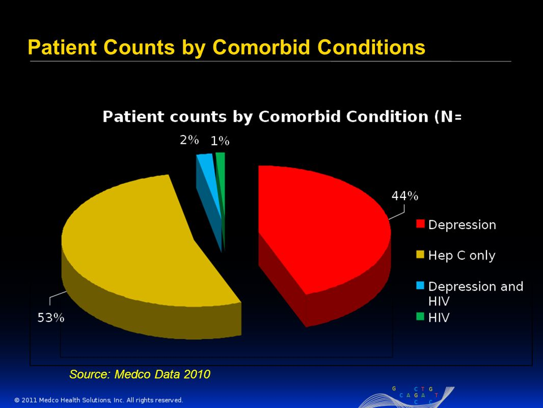 Patient Counts by Comorbid Conditions Source: Medco Data 2010